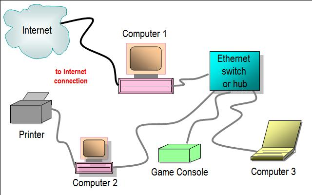 Ethernet Diagram